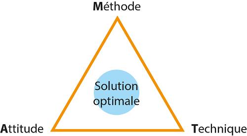 Étapes à suivre pour réussir un projet avec la solution MAT
